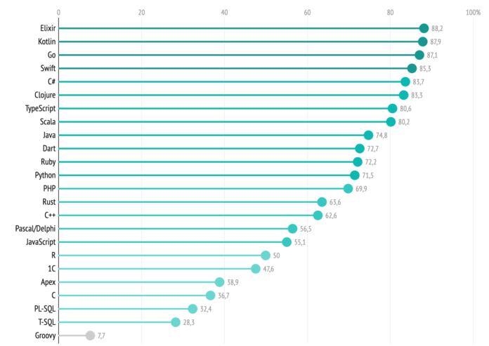 Посмотрим на «индекс предпочтения»