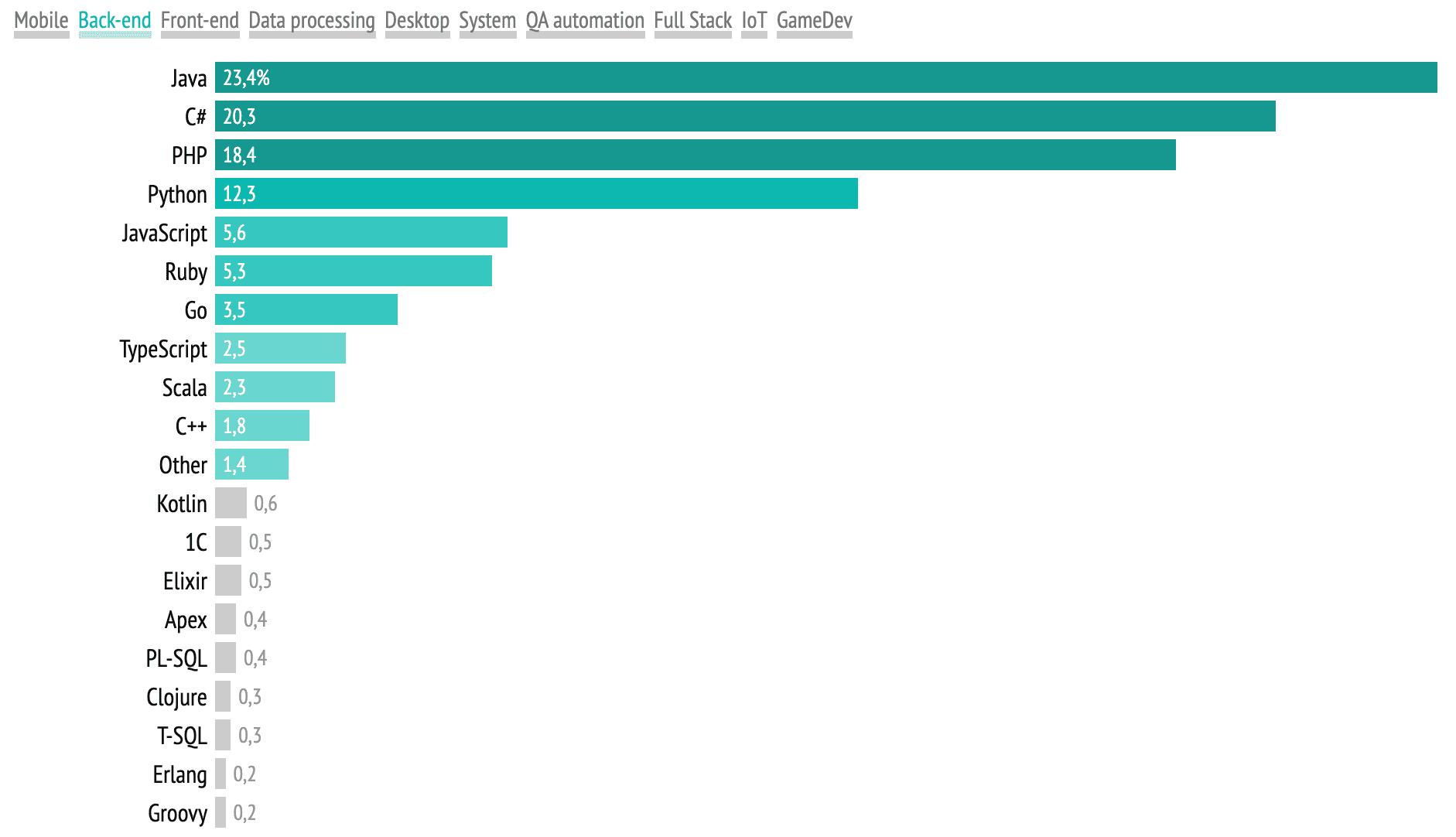 Рейтинг языков программирования 2021