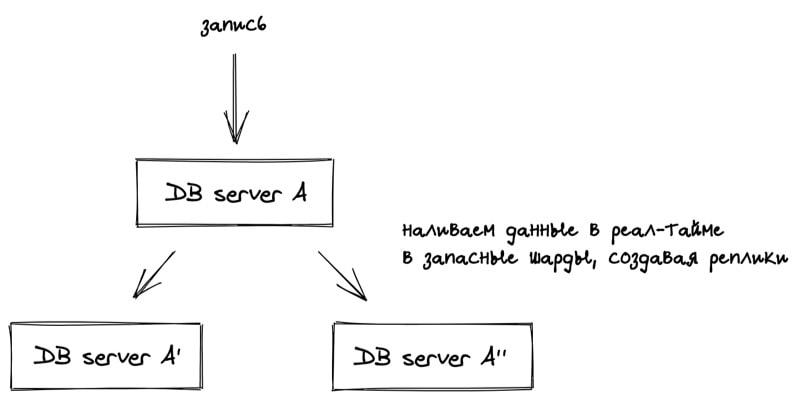 System Design - проектируем платформу с технической точки зрения