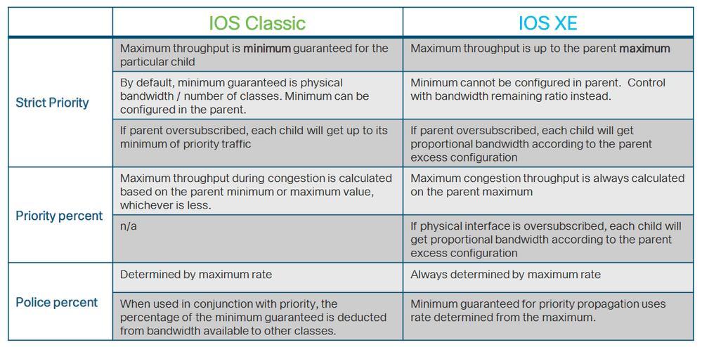 Разница в работе QoS на IOS и IOS XE платформах