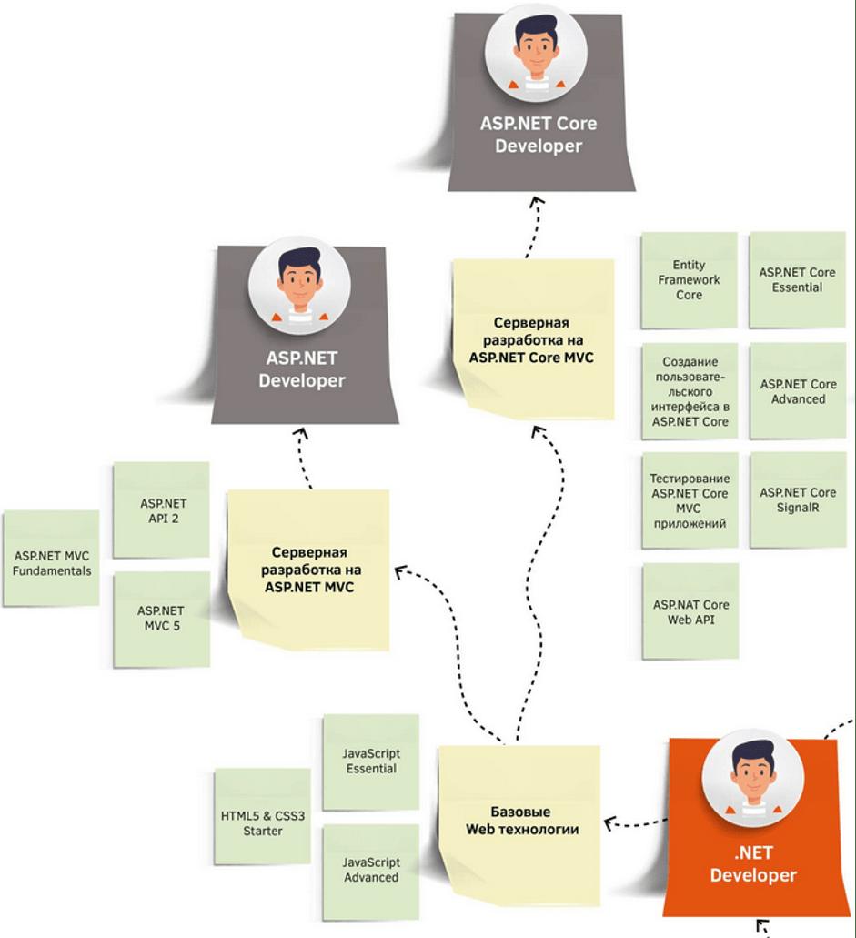 Путь к специальностям ASP.NET и ASP.NET Core Developer (веб-разработка)