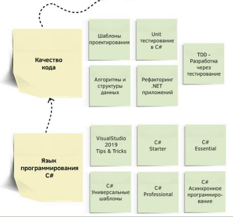 Roadmap для .NET разработчика