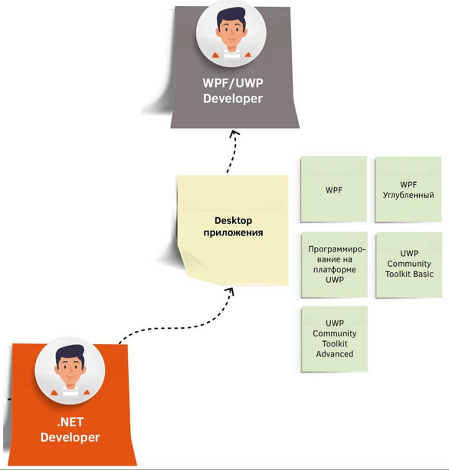 WPF/UWP (Desktop) Developer