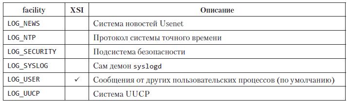 Книга UNIX. Профессиональное программирование. 3-е изд
