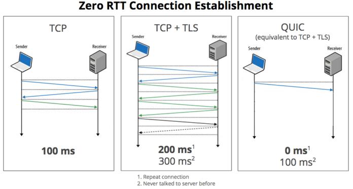 Транспортный протокол QUIC приняли в качестве стандарта RFC 9000